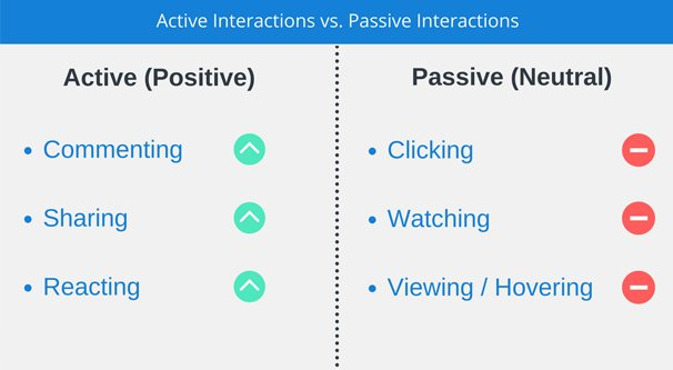 Active vs Passive Facebook