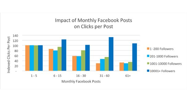 Impact of Facebook Post Times